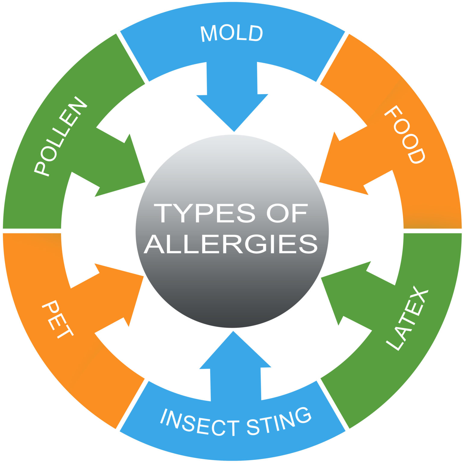allergies la jolla